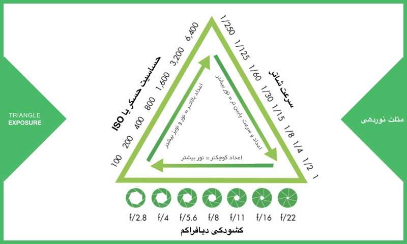 مثلث نوردهی